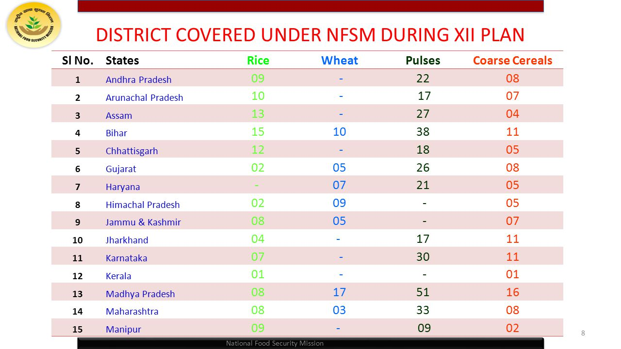 DISTRICT COVERED UNDER NFSM DURING XII PLAN