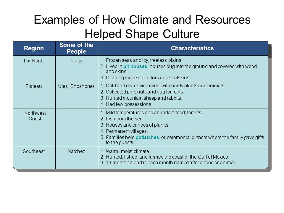 Examples of How Climate and Resources Helped Shape Culture