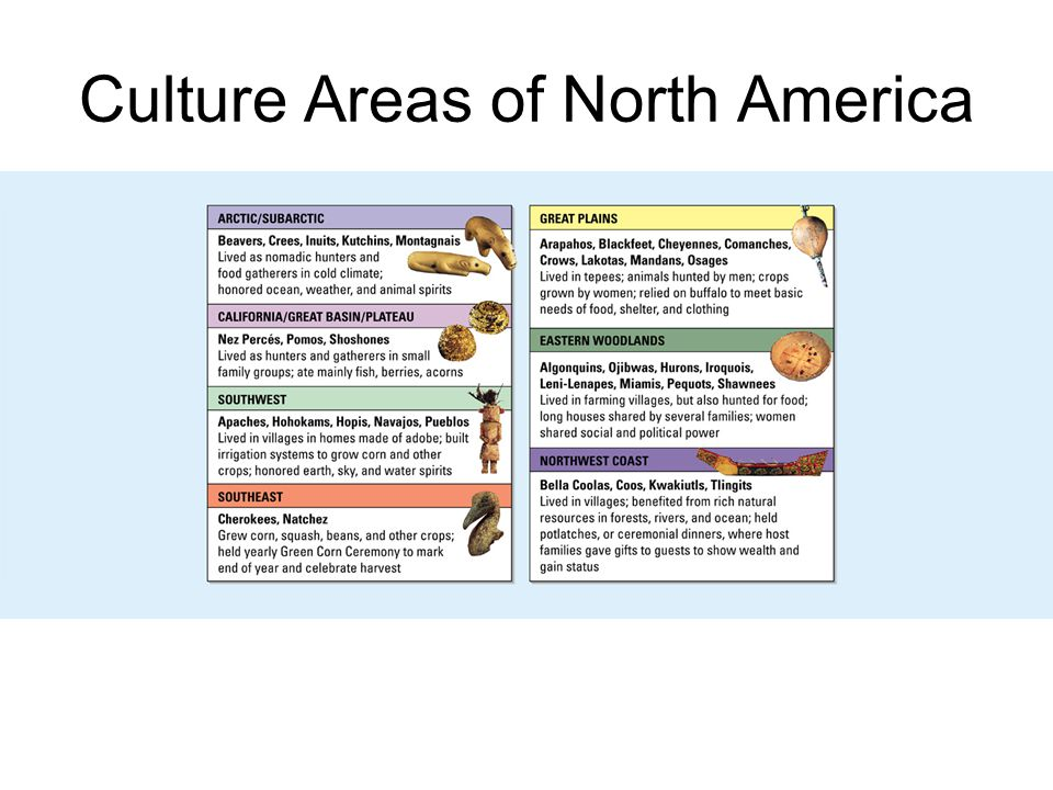 Culture Areas of North America