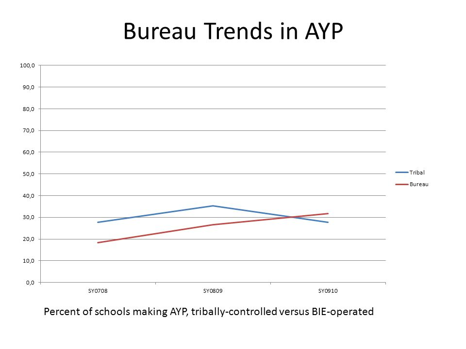 Bureau Trends in AYP Percent of schools making AYP, tribally-controlled versus BIE-operated