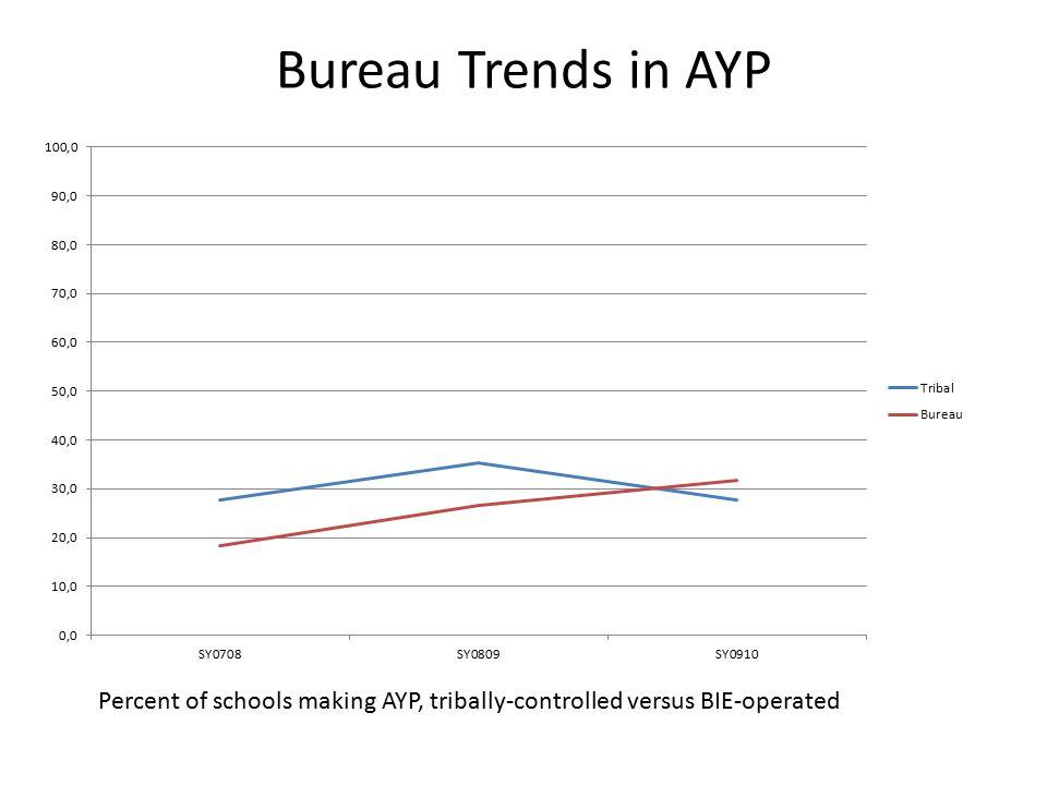 Bureau Trends in AYP Percent of schools making AYP, tribally-controlled versus BIE-operated