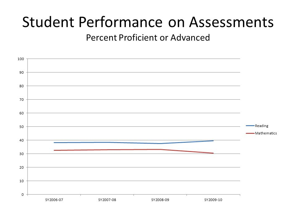 Student Performance on Assessments Percent Proficient or Advanced