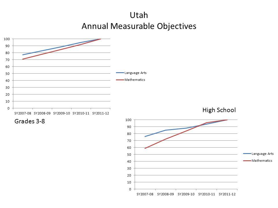 Utah Annual Measurable Objectives
