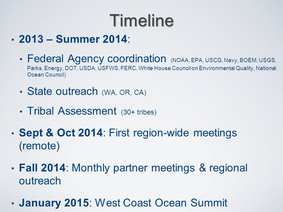 Timeline 2013 – Summer 2014: