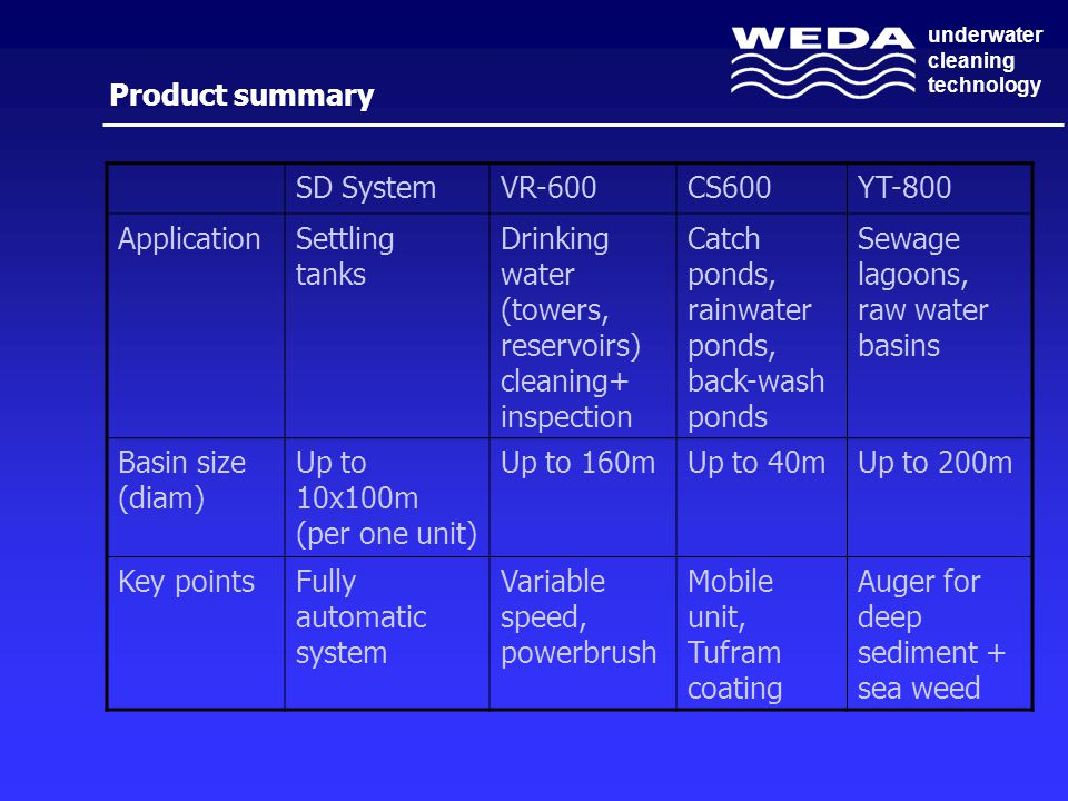 Product summary SD System. VR-600. CS600. YT-800. Application. Settling tanks. Drinking water (towers, reservoirs) cleaning+ inspection.