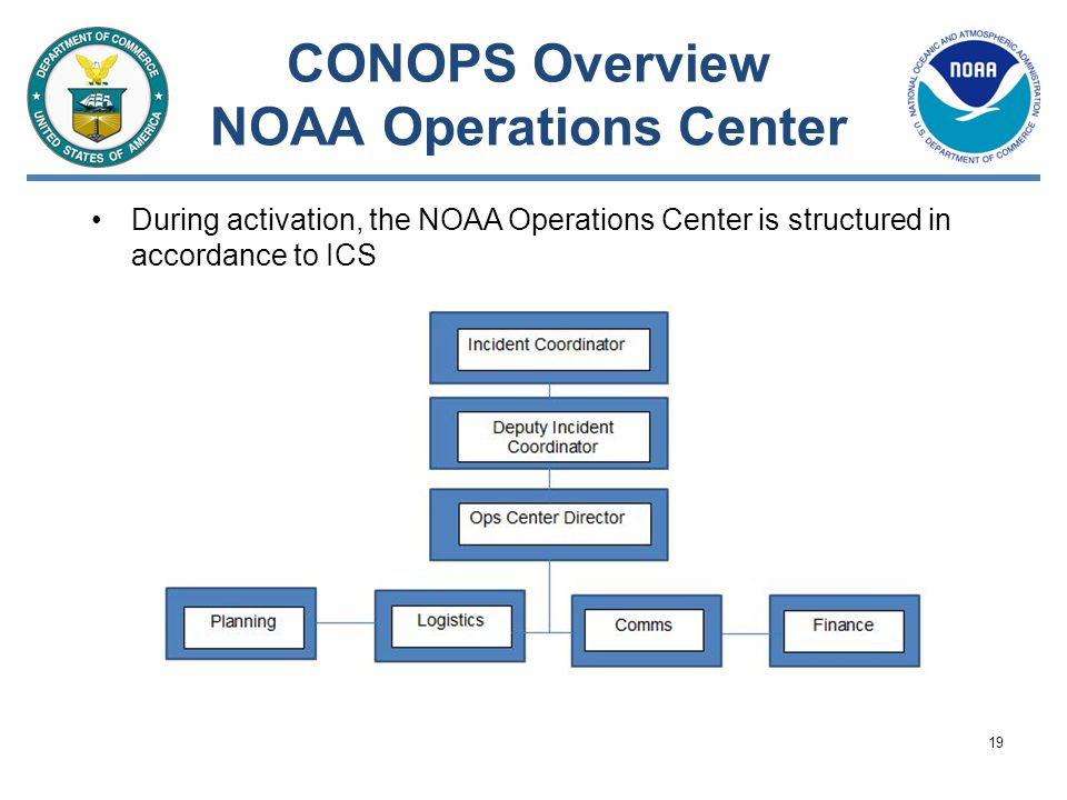 CONOPS Overview NOAA Operations Center