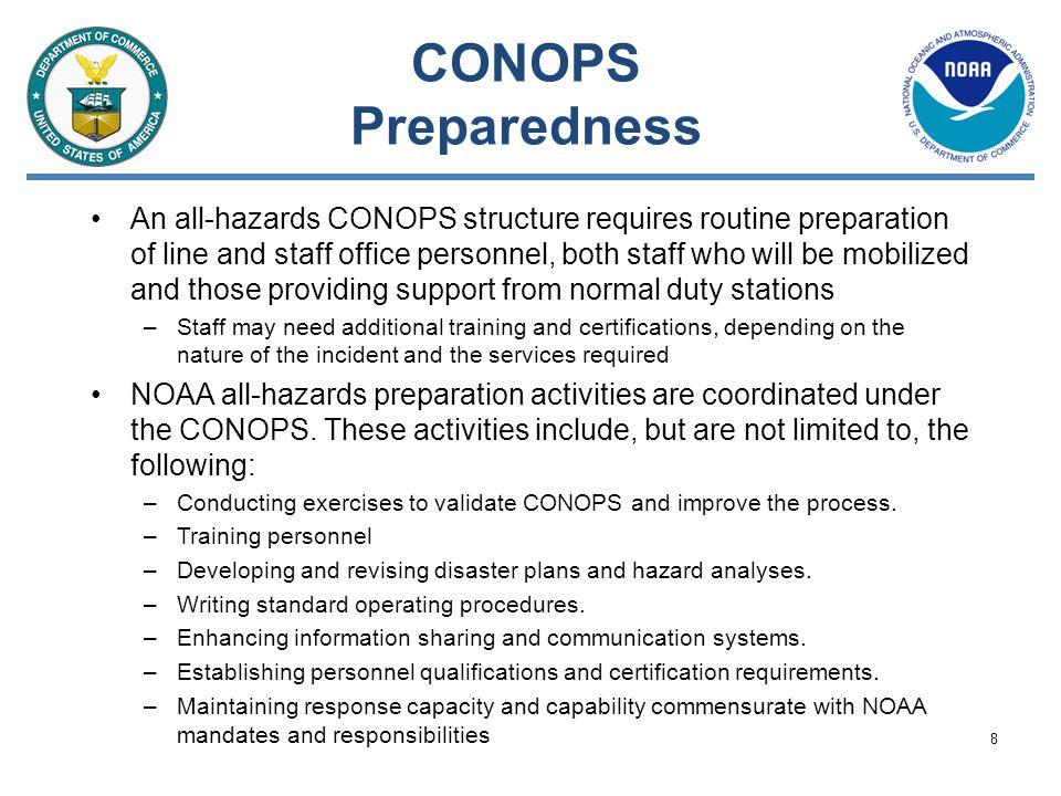 CONOPS Preparedness