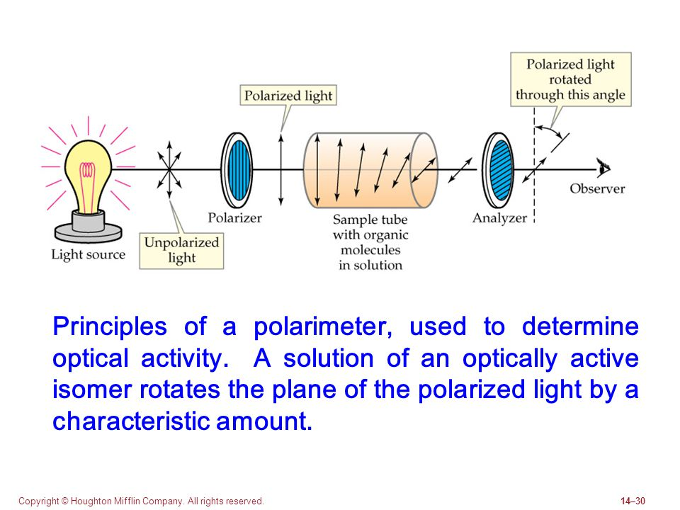 Principles of a polarimeter, used to determine optical activity