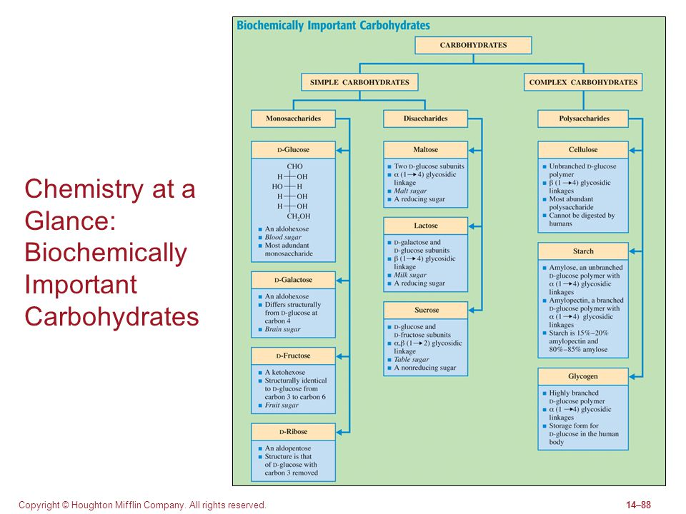 Chemistry at a Glance: Biochemically Important Carbohydrates