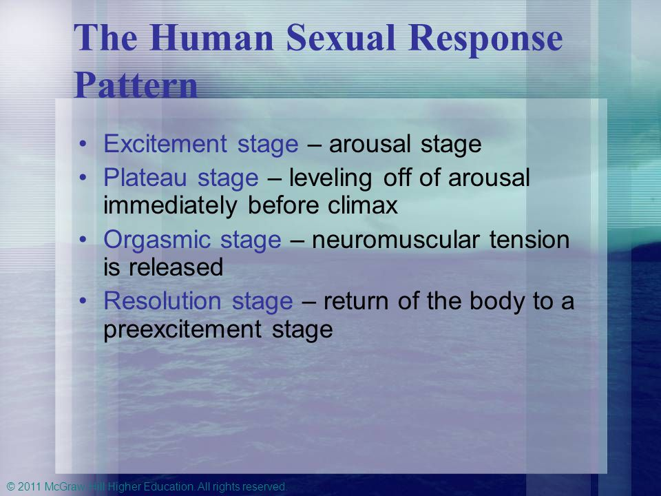 The Human Sexual Response Pattern