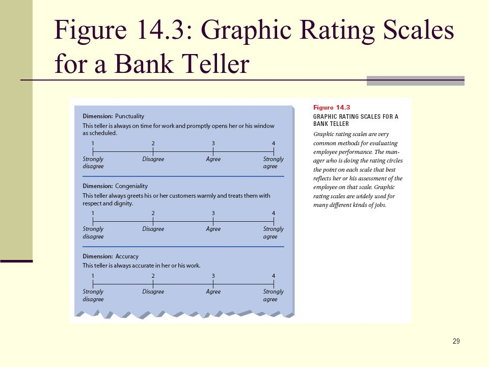 Figure 14.3: Graphic Rating Scales for a Bank Teller