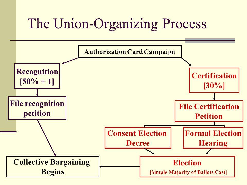 The Union-Organizing Process