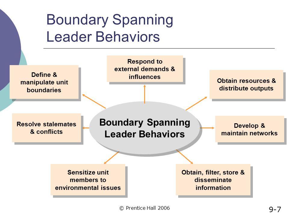 Boundary Spanning Leader Behaviors