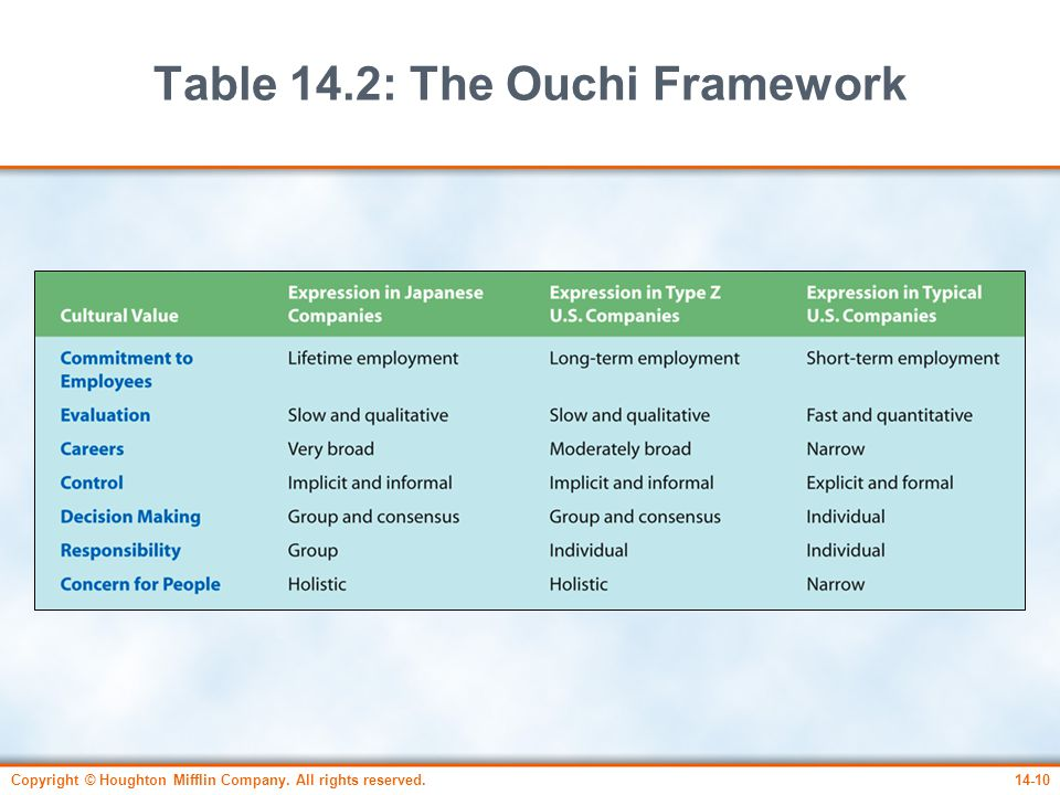 Table 14.2: The Ouchi Framework