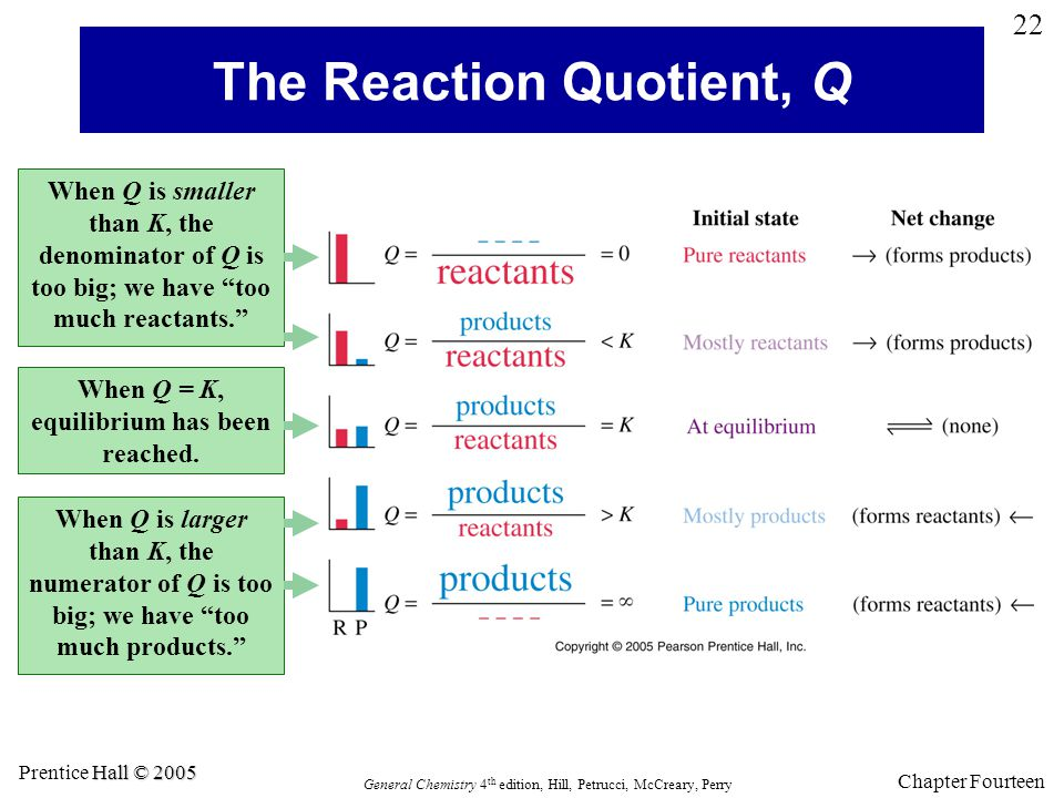 The Reaction Quotient, Q
