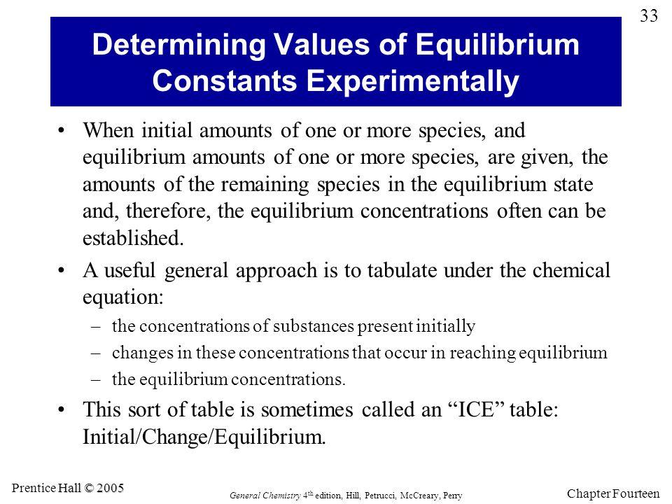 Determining Values of Equilibrium Constants Experimentally
