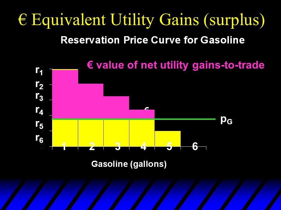 € Equivalent Utility Gains (surplus)