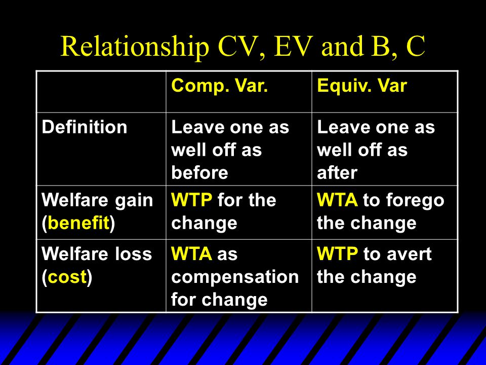 Relationship CV, EV and B, C