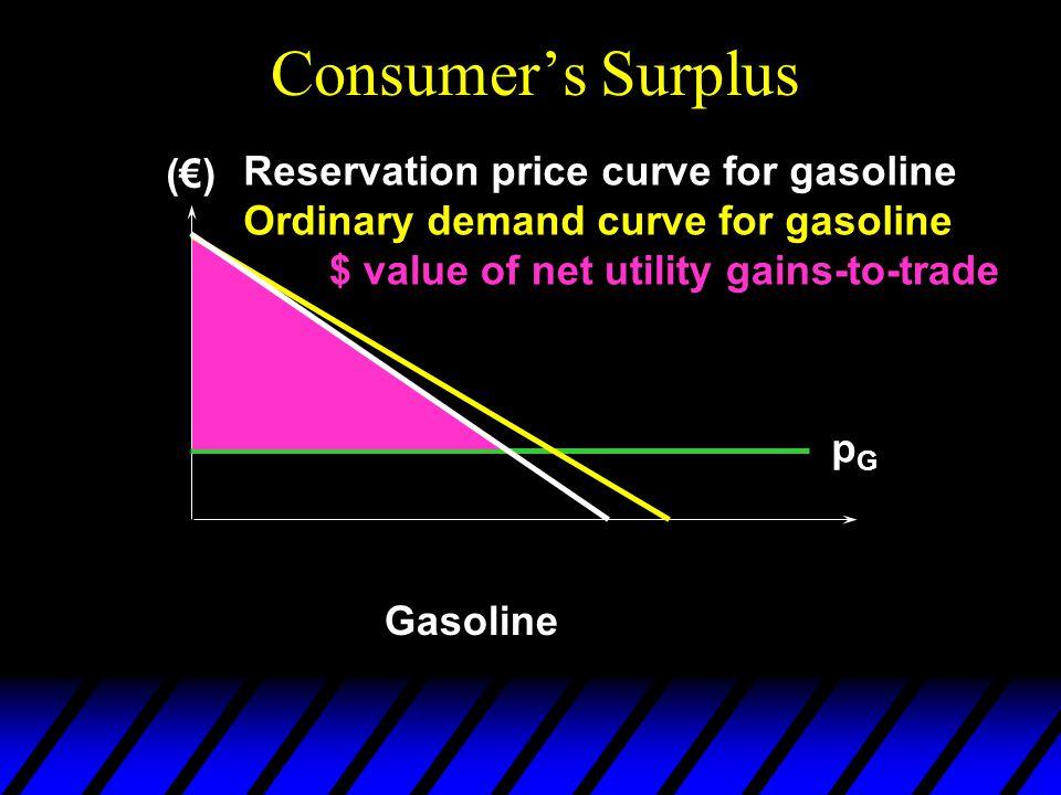 Consumer's Surplus (€) Reservation price curve for gasoline
