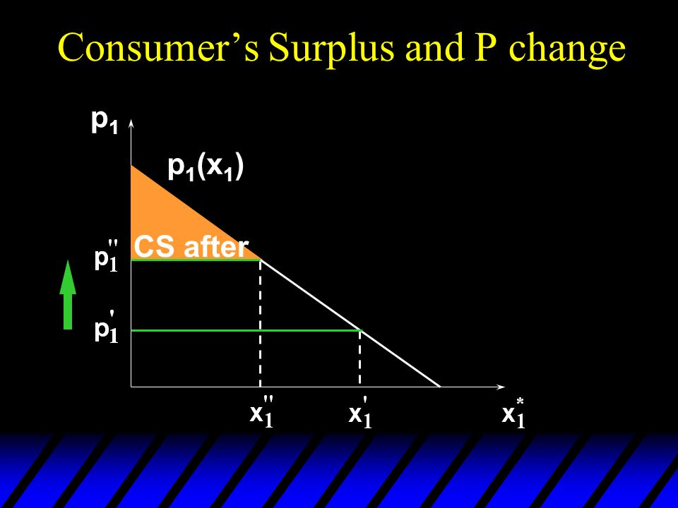 Consumer's Surplus and P change