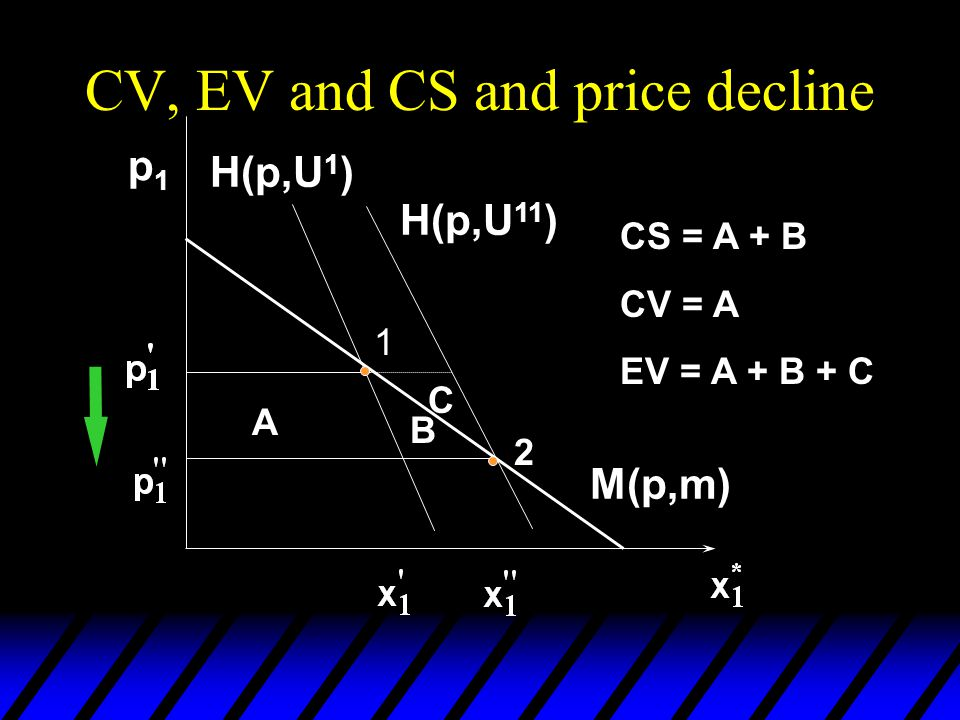 CV, EV and CS and price decline