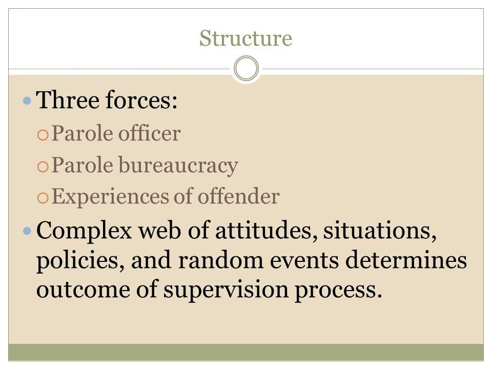 Structure Three forces: Parole officer. Parole bureaucracy. Experiences of offender.