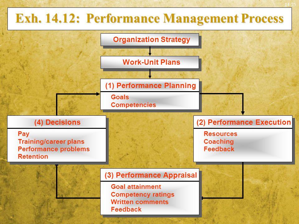 Exh. 14.12: Performance Management Process