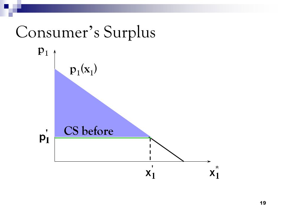 Consumer's Surplus p1 p1(x1) CS before