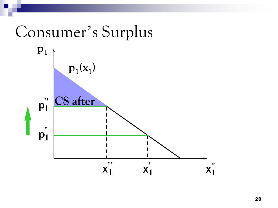 Consumer's Surplus p1 p1(x1) CS after
