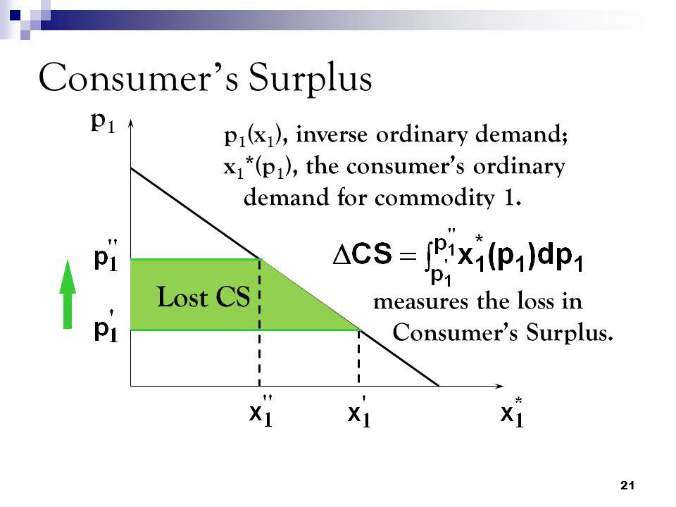 Consumer's Surplus p1 Lost CS p1(x1), inverse ordinary demand;