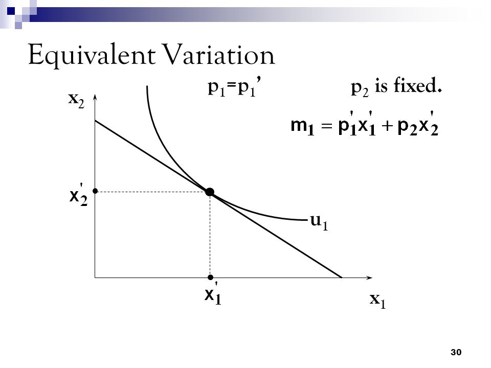 Equivalent Variation p1=p1' p2 is fixed. x2 u1 x1
