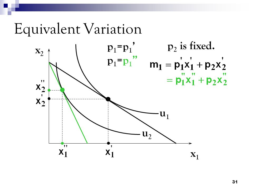 Equivalent Variation p1=p1' p1=p1 p2 is fixed. x2 u1 u2 x1