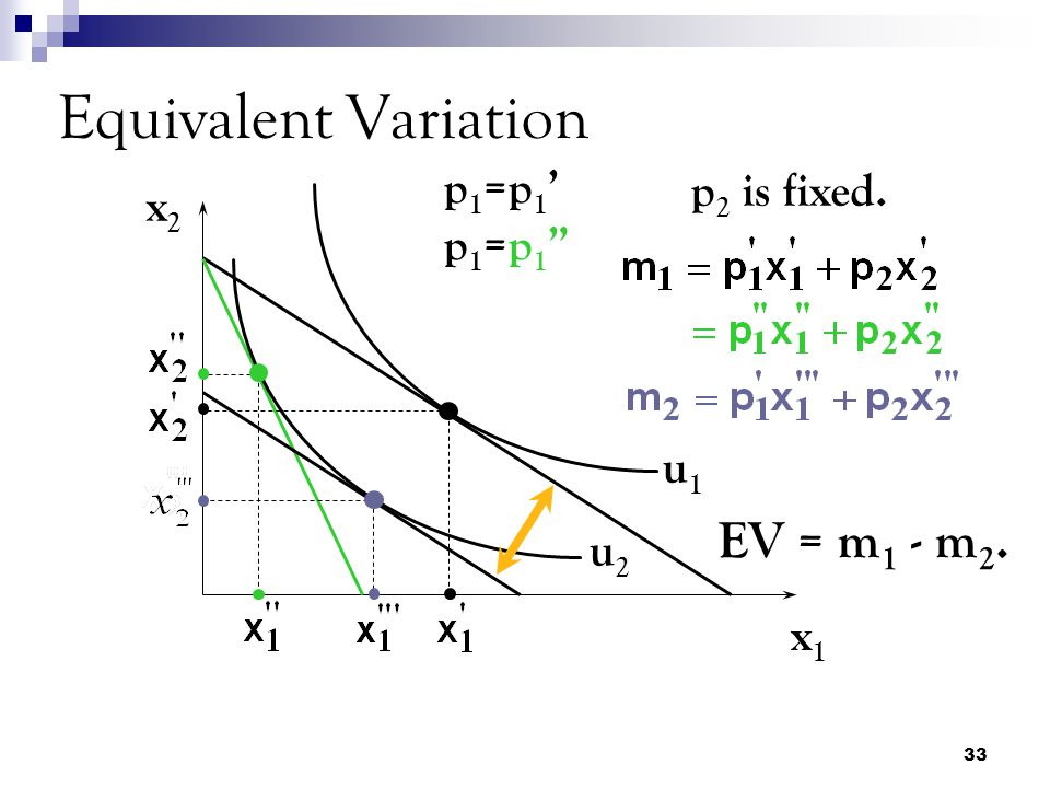 Equivalent Variation EV = m1 - m2. p1=p1' p1=p1 p2 is fixed. x2 u1 u2