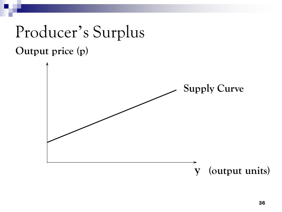Producer's Surplus Output price (p) Supply Curve y (output units)