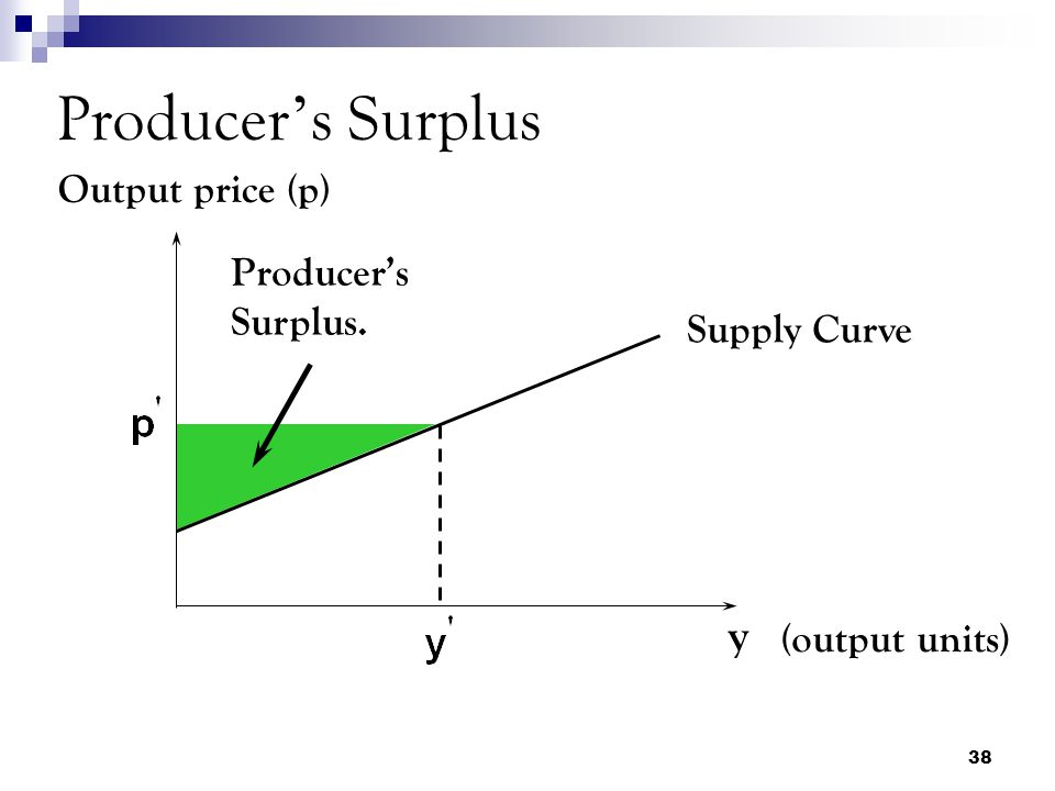 Producer's Surplus y Output price (p) Producer's Surplus. Supply Curve
