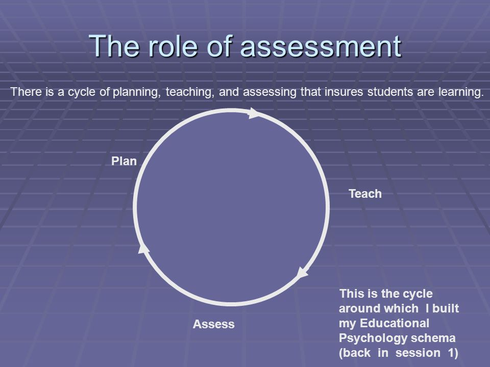 The role of assessment There is a cycle of planning, teaching, and assessing that insures students are learning.
