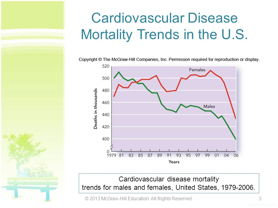 Cardiovascular Disease Mortality Trends in the U.S.