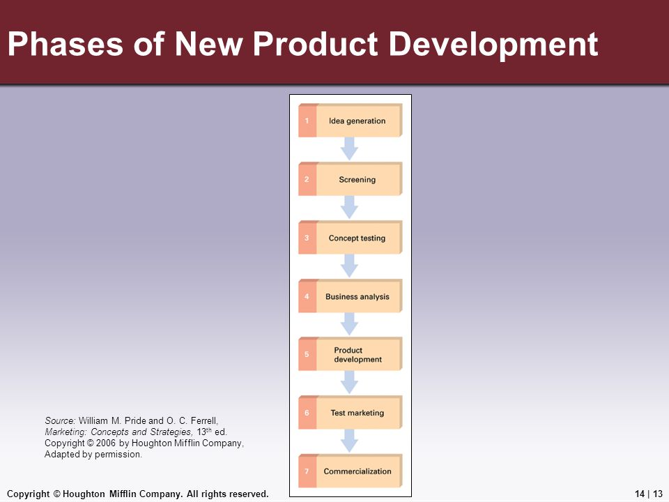 Phases of New Product Development