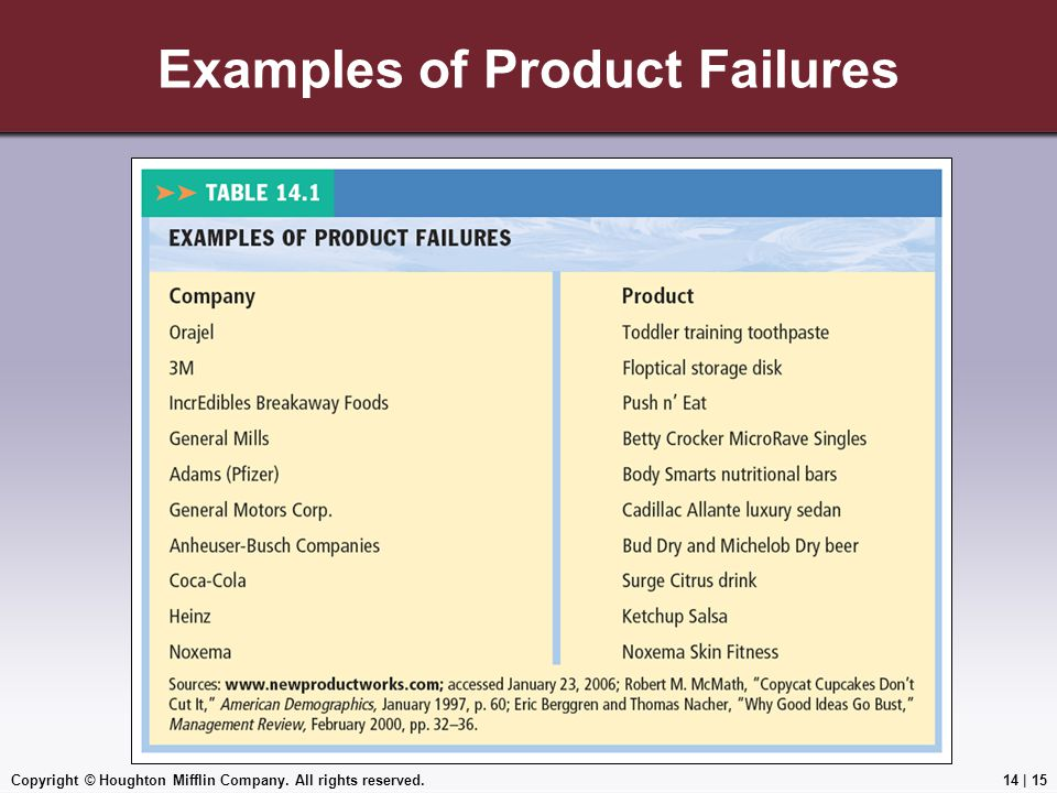 Examples of Product Failures