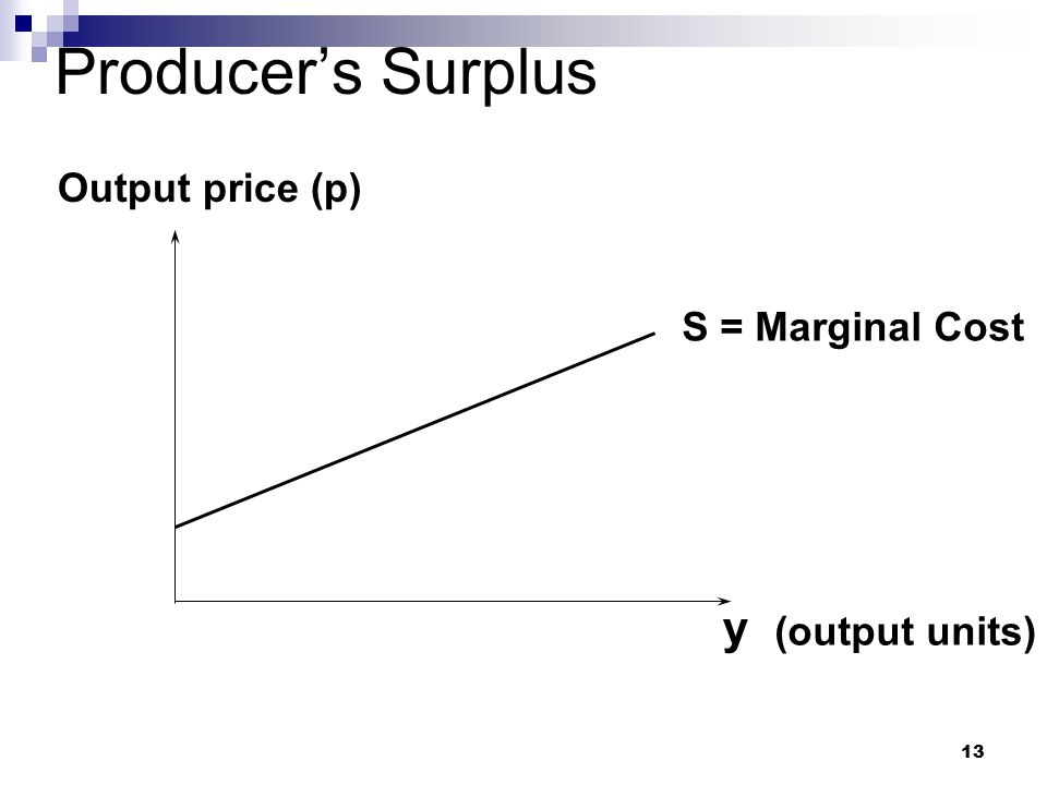Producer's Surplus Output price (p) S = Marginal Cost y (output units)