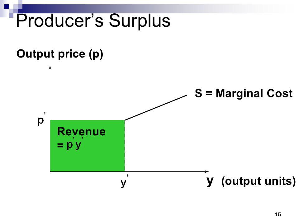 Producer's Surplus y Output price (p) S = Marginal Cost Revenue =