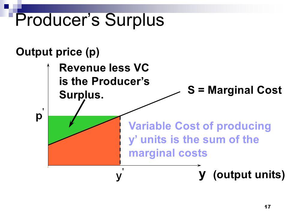 Producer's Surplus y Output price (p)