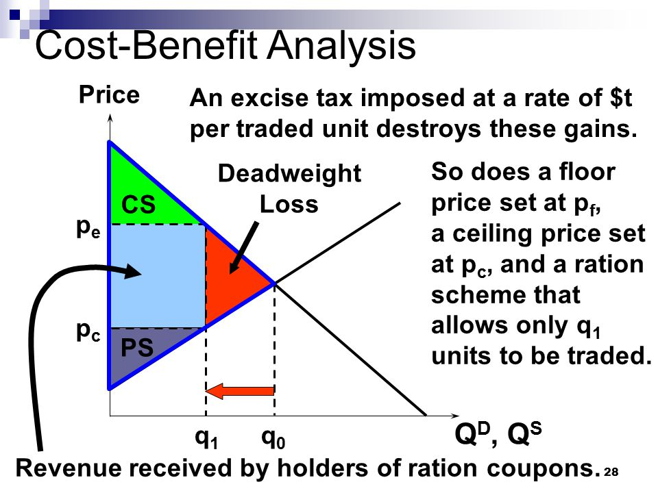 deadweight loss of taxation explanation definition