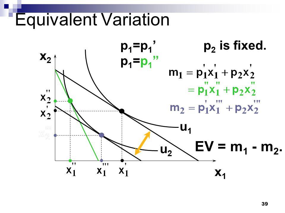 Equivalent Variation EV = m1 - m2. p1=p1' p1=p1 p2 is fixed. x2 u1 u2