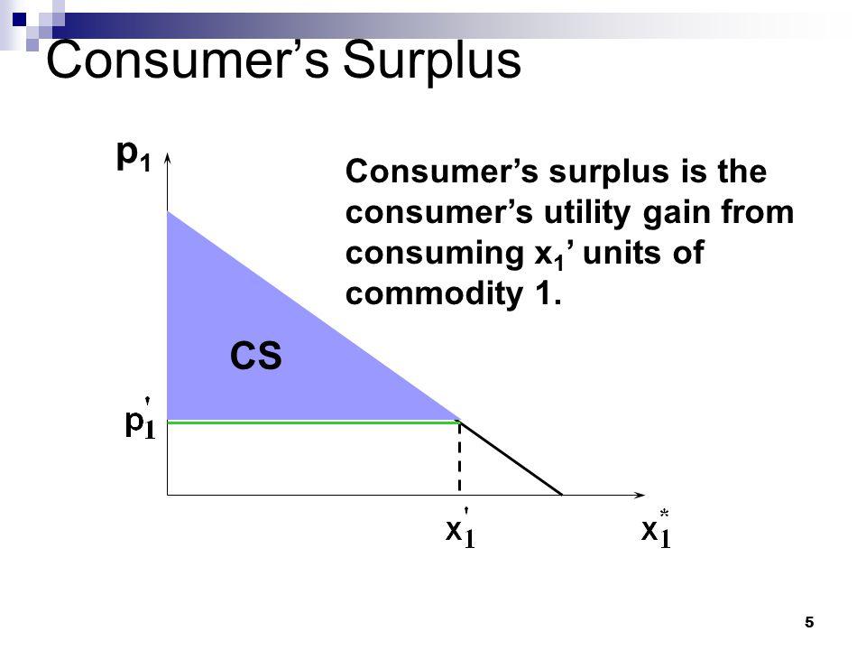 Consumer's Surplus p1 CS