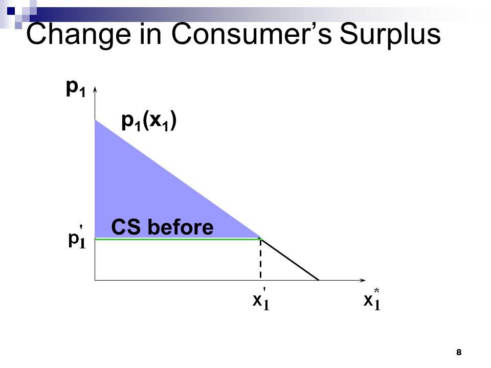 Change in Consumer's Surplus