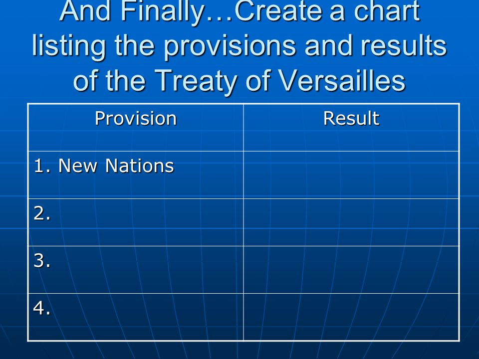 And Finally…Create a chart listing the provisions and results of the Treaty of Versailles