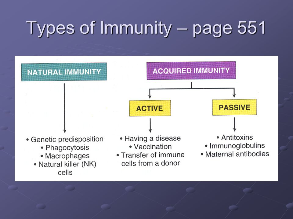 Types of Immunity – page 551