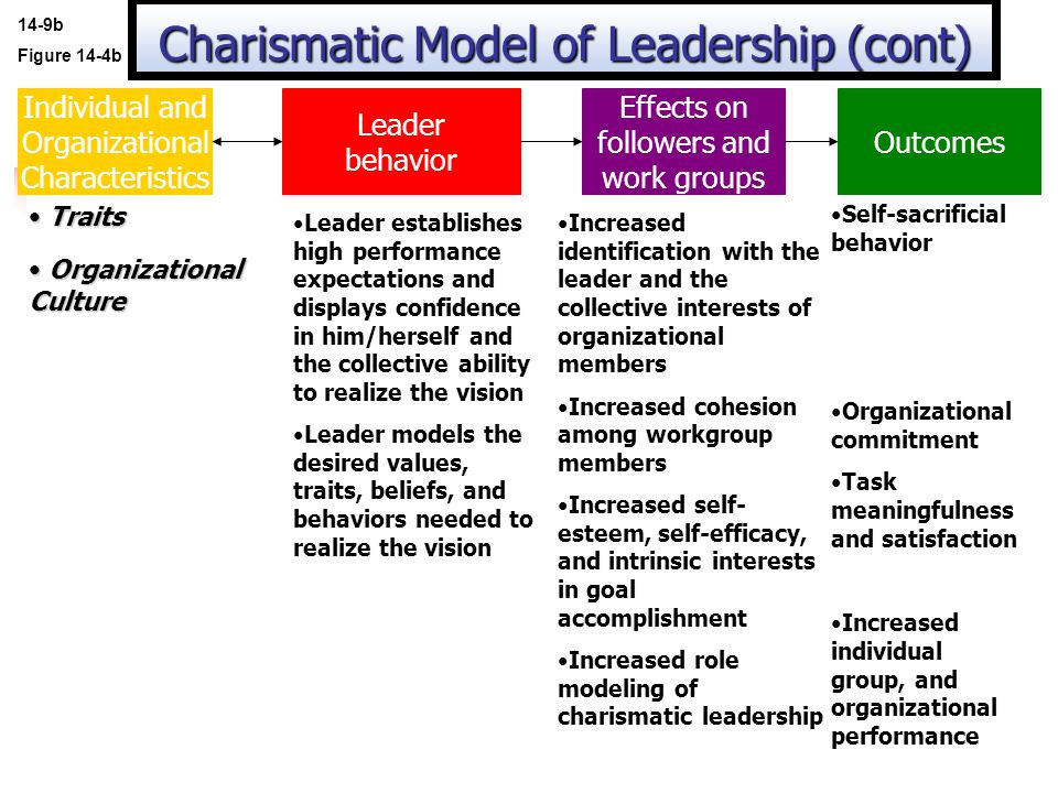 Charismatic Model of Leadership (cont)