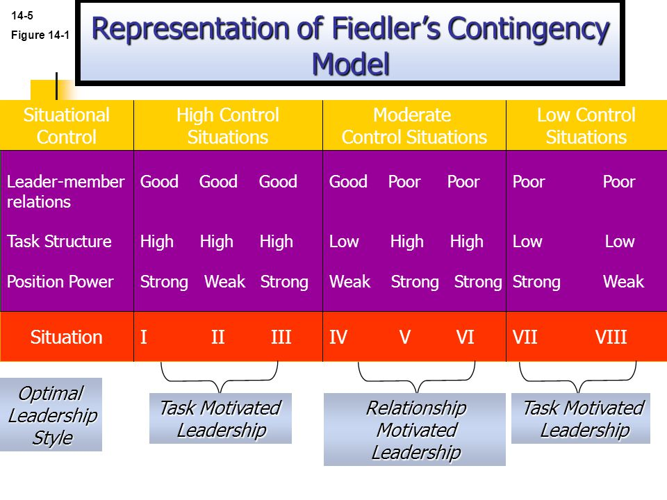 Representation of Fiedler's Contingency Model